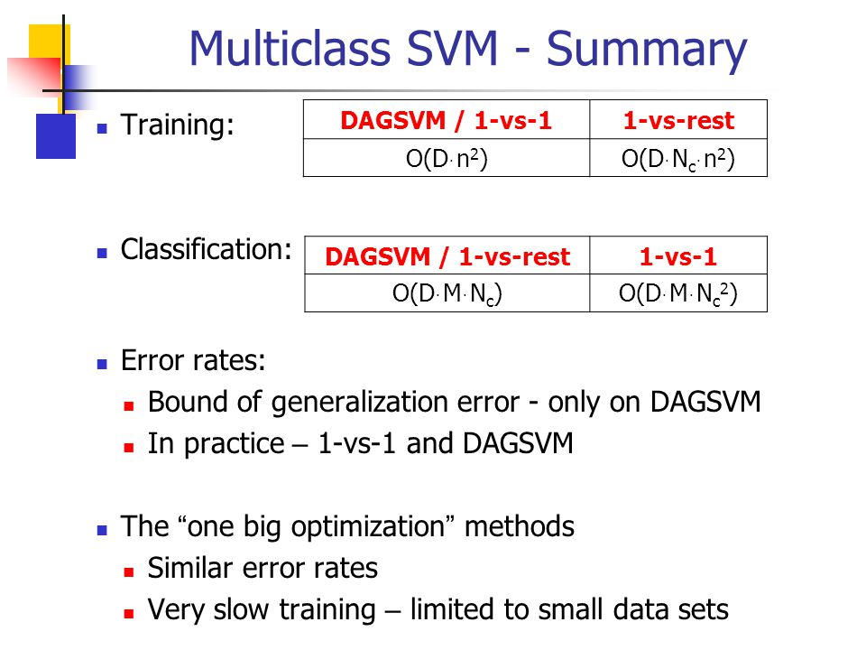Multiclass SVM - Summary