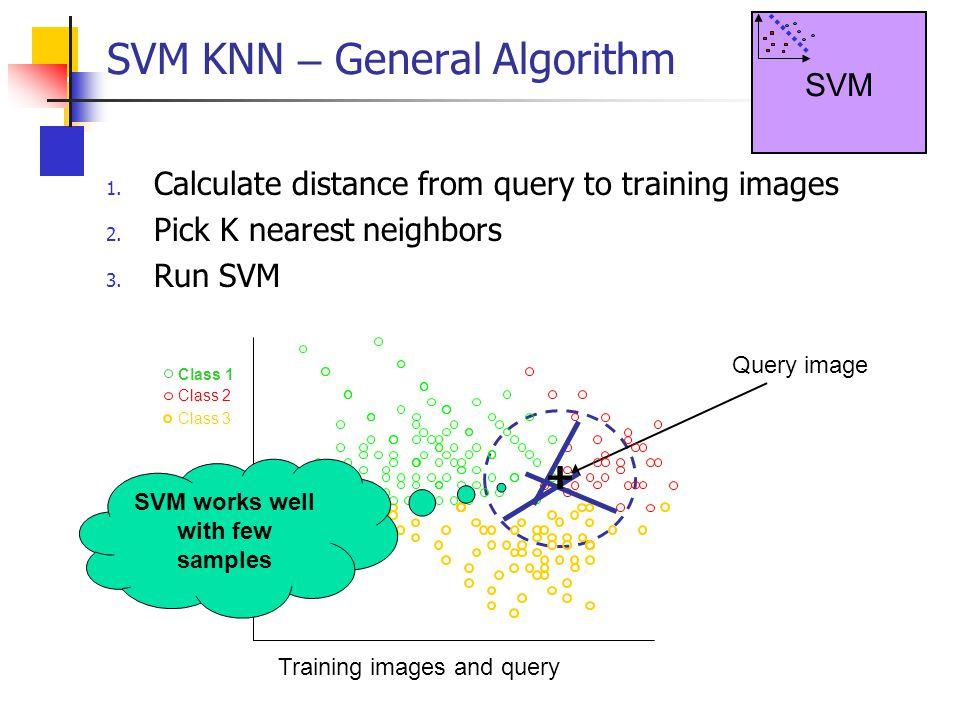 SVM KNN – General Algorithm