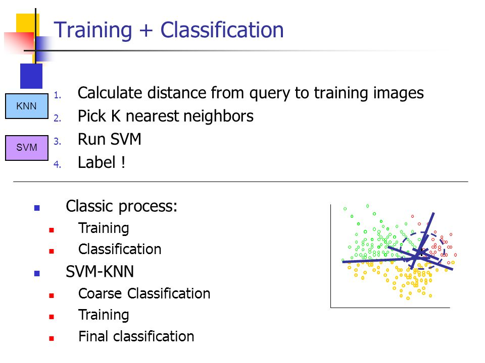 Training + Classification