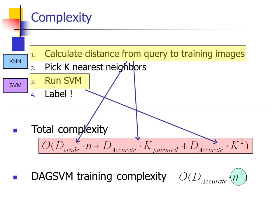 Complexity Total complexity DAGSVM training complexity