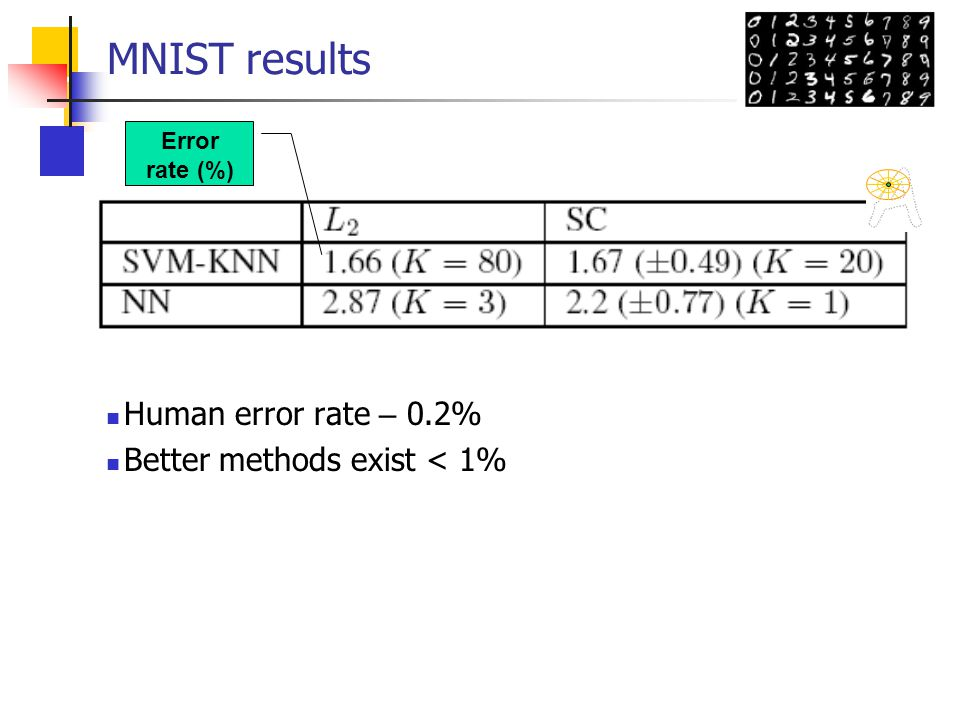 MNIST results Human error rate – 0.2% Better methods exist < 1%