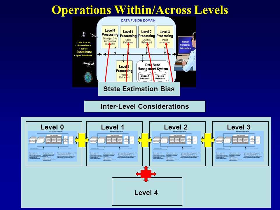 Operations Within/Across Levels