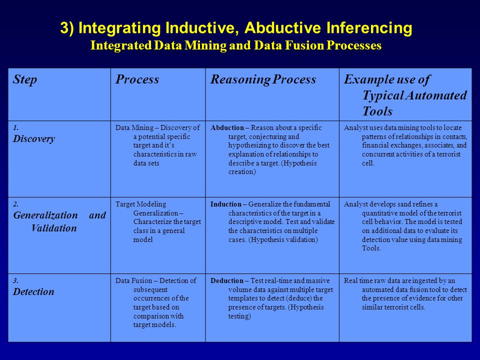 3) Integrating Inductive, Abductive Inferencing Integrated Data Mining and Data Fusion Processes