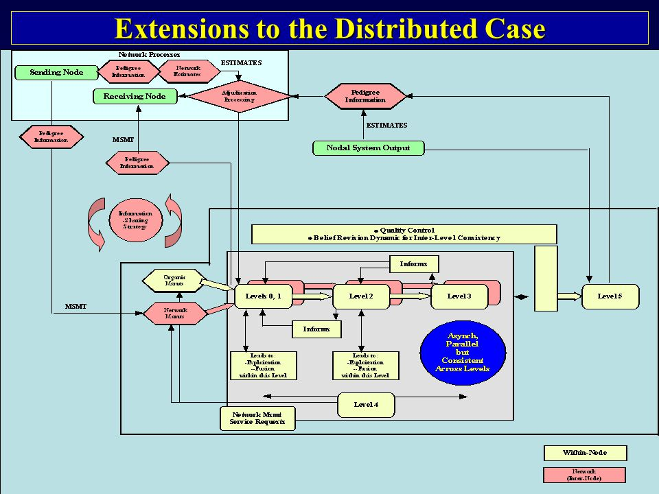 Extensions to the Distributed Case