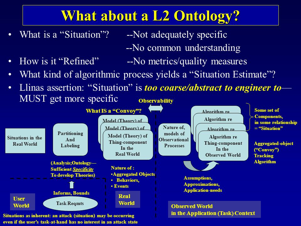 What about a L2 Ontology What is a Situation --Not adequately specific. --No common understanding.
