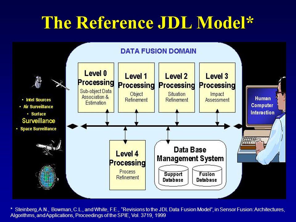 The Reference JDL Model*