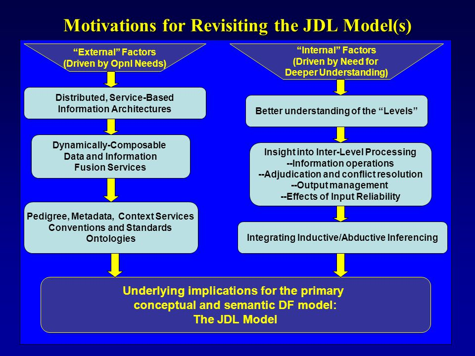 Motivations for Revisiting the JDL Model(s)