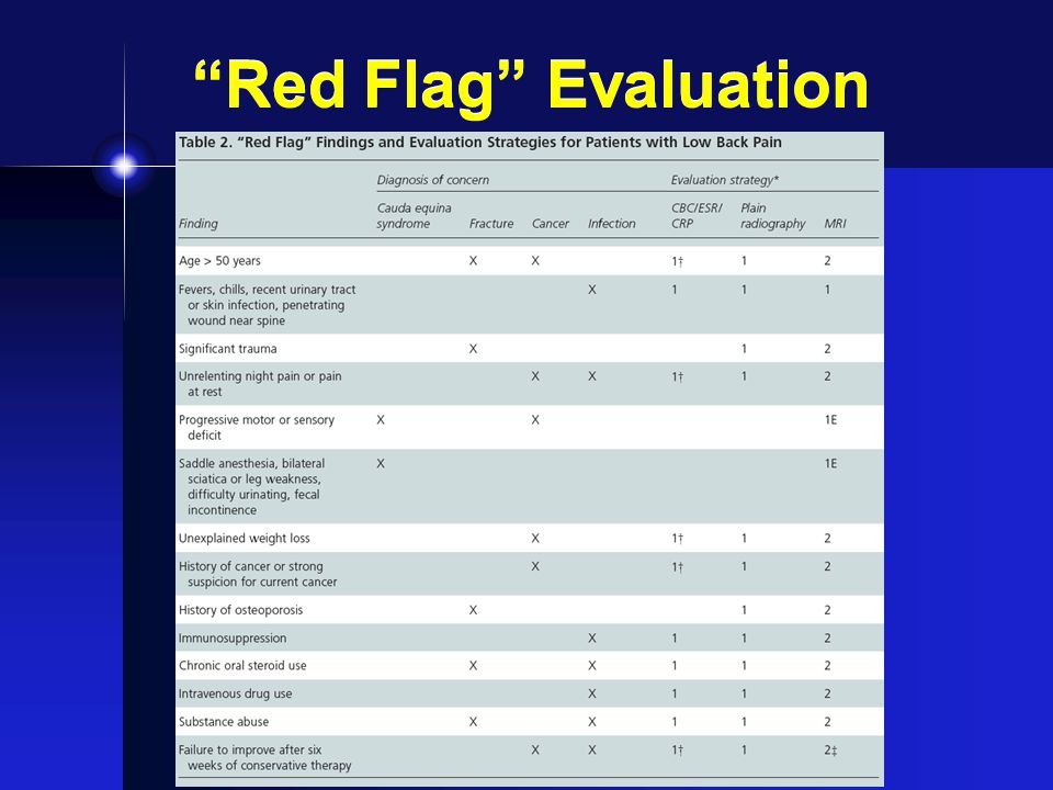Red Flag Evaluation