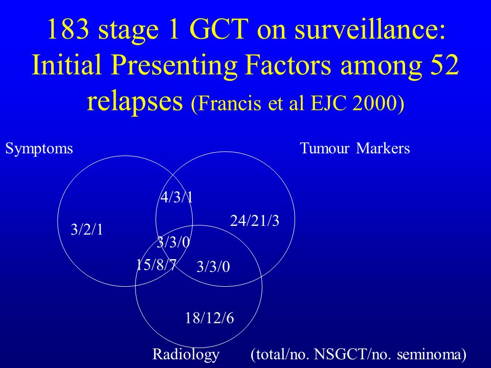 183 stage 1 GCT on surveillance: Initial Presenting Factors among 52 relapses (Francis et al EJC 2000)