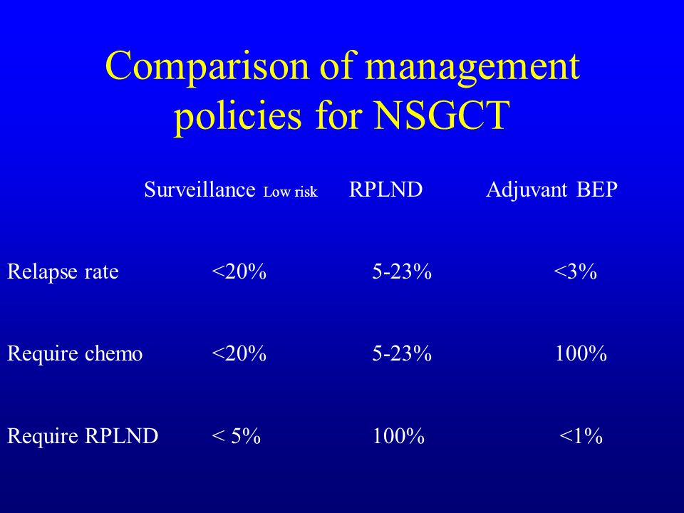 Comparison of management policies for NSGCT