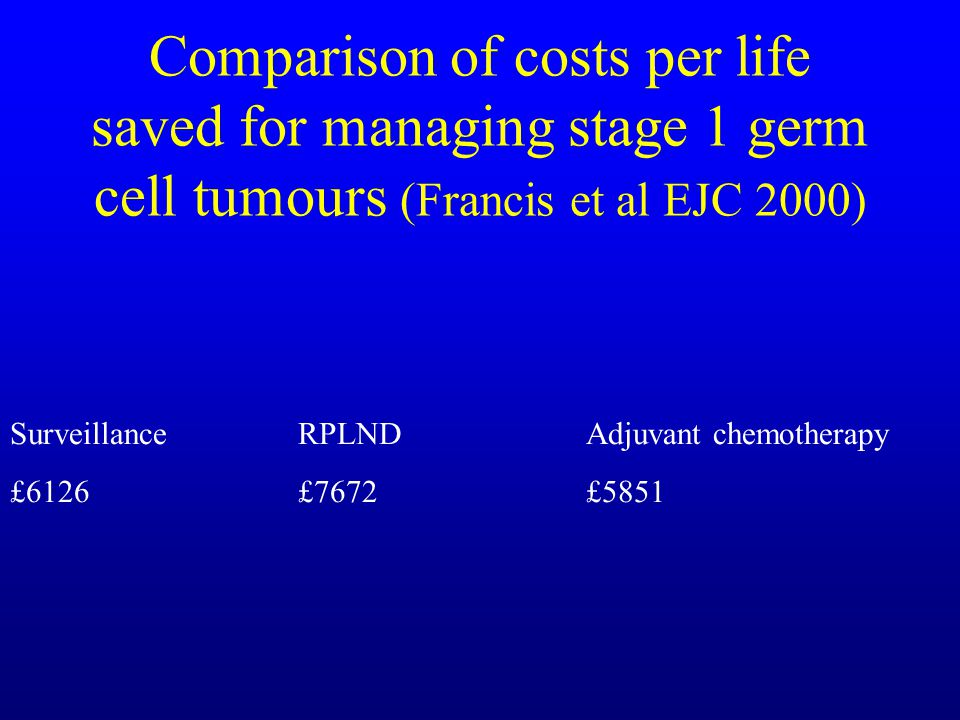 Comparison of costs per life saved for managing stage 1 germ cell tumours (Francis et al EJC 2000)