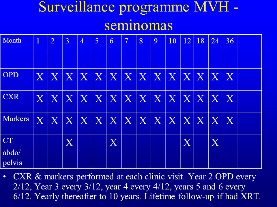 Surveillance programme MVH - seminomas