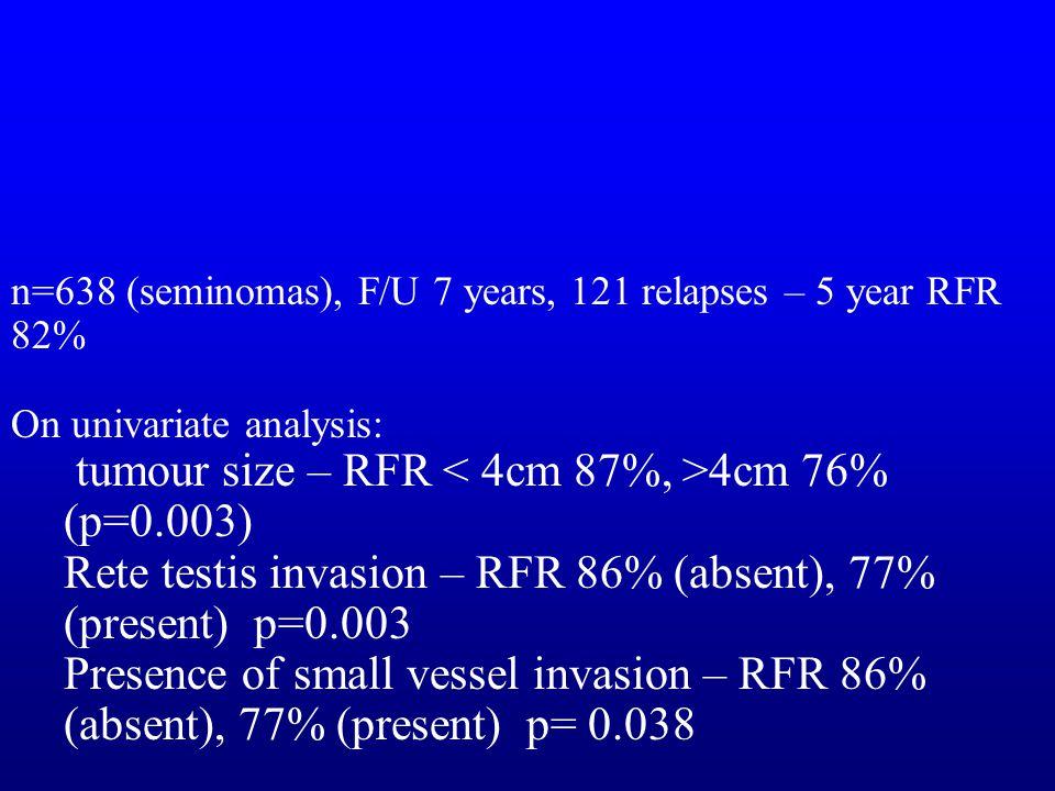 tumour size – RFR < 4cm 87%, >4cm 76% (p=0.003)