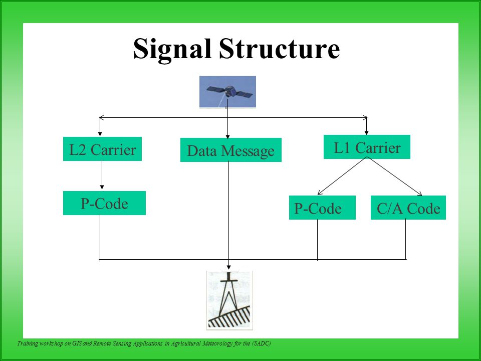 Signal Structure L1 Carrier L2 Carrier Data Message P-Code C/A Code