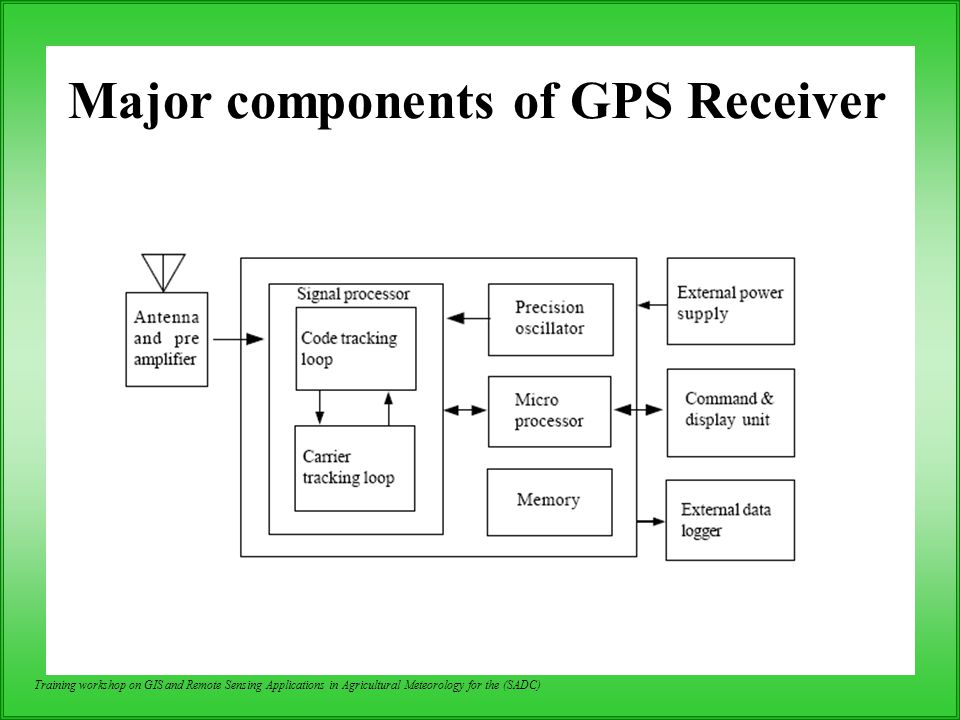Major components of GPS Receiver