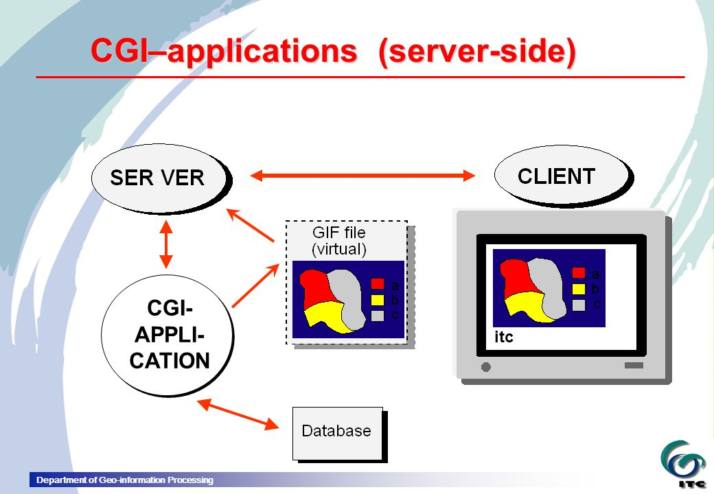 CGI–applications (server-side)