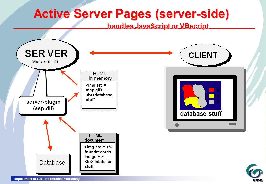 Active Server Pages (server-side) handles JavaScript or VBscript