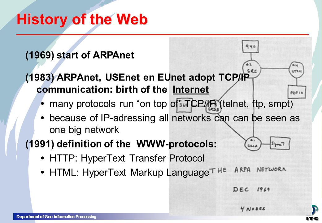 History of the Web (1969) start of ARPAnet