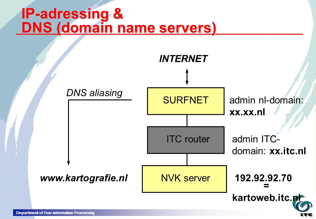 IP-adressing & DNS (domain name servers)
