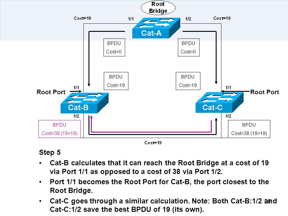 BPDU Cost=0. BPDU. Cost=0. BPDU. Cost=19. BPDU. Cost=19. Root Port. Root Port. BPDU. Cost=38 (19=19)