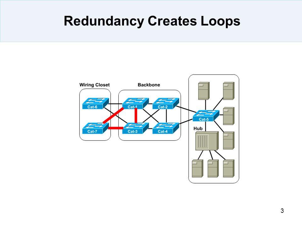 Redundancy Creates Loops