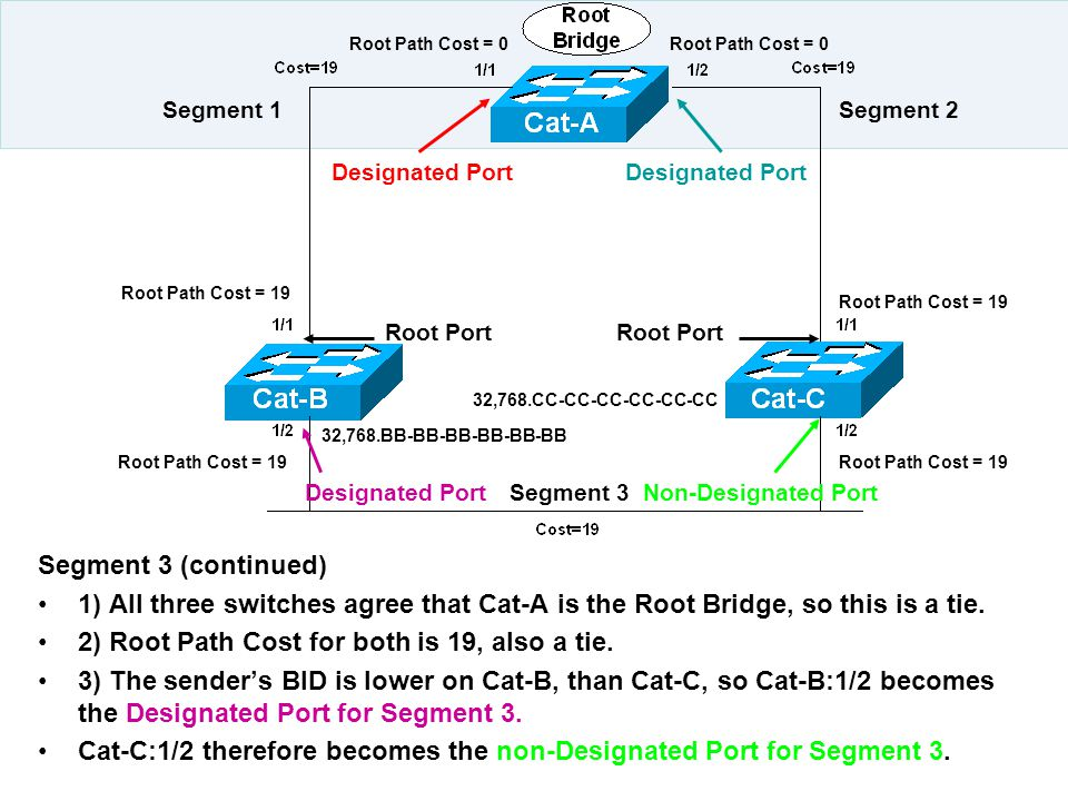 2) Root Path Cost for both is 19, also a tie.