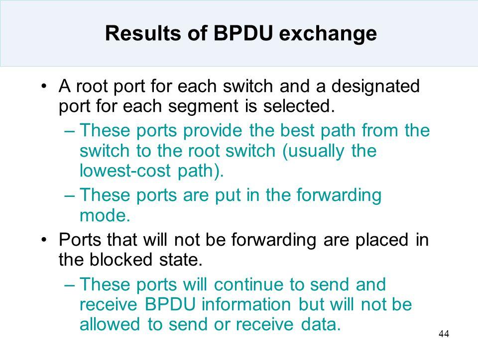 Results of BPDU exchange