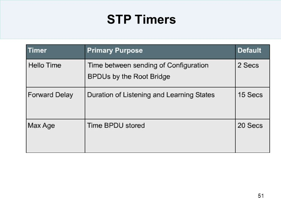 STP Timers