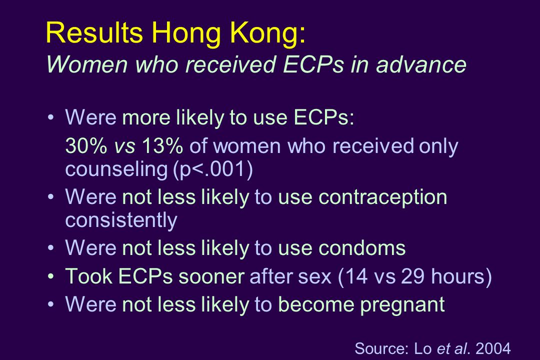 Results Hong Kong: Women who received ECPs in advance