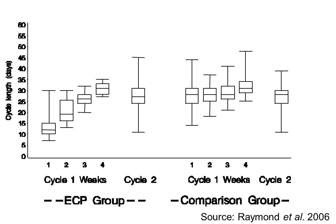 Source: Raymond et al. 2006