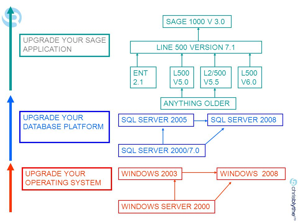 SAGE 1000 V 3.0 UPGRADE YOUR SAGE APPLICATION. LINE 500 VERSION 7.1. ENT 2.1. L500 V5.0. L2/500 V5.5.