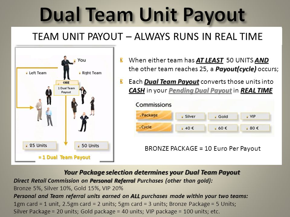 Dual Team Unit Payout TEAM UNIT PAYOUT – ALWAYS RUNS IN REAL TIME