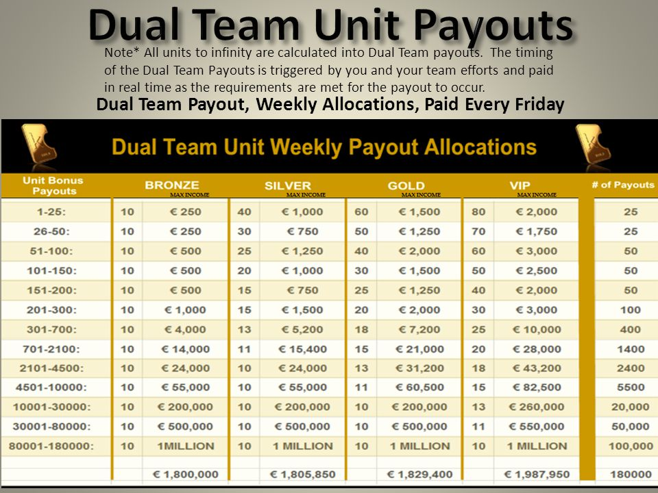 Dual Team Payout, Weekly Allocations, Paid Every Friday