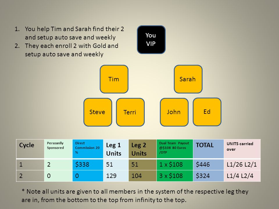 You help Tim and Sarah find their 2 and setup auto save and weekly