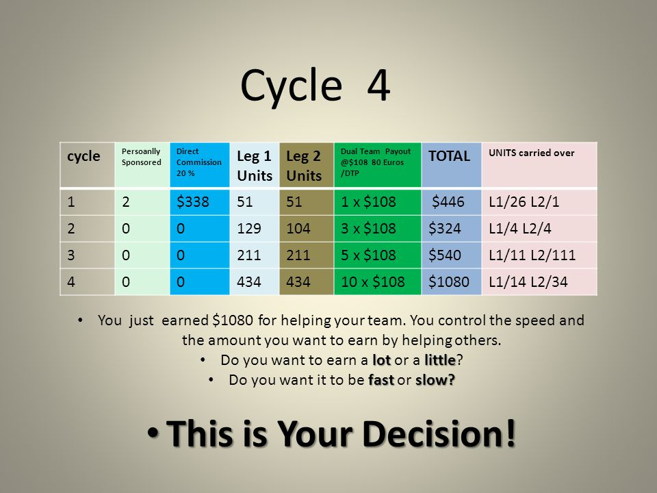 Cycle 4 This is Your Decision! cycle Leg 1 Units Leg 2 Units TOTAL 1 2