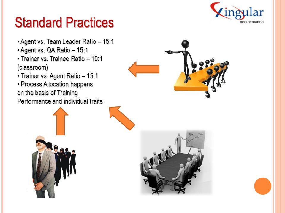 Standard Practices • Agent vs. Team Leader Ratio – 15:1
