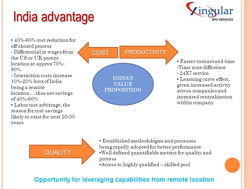 INDIA'S VALUE PROPOSITION
