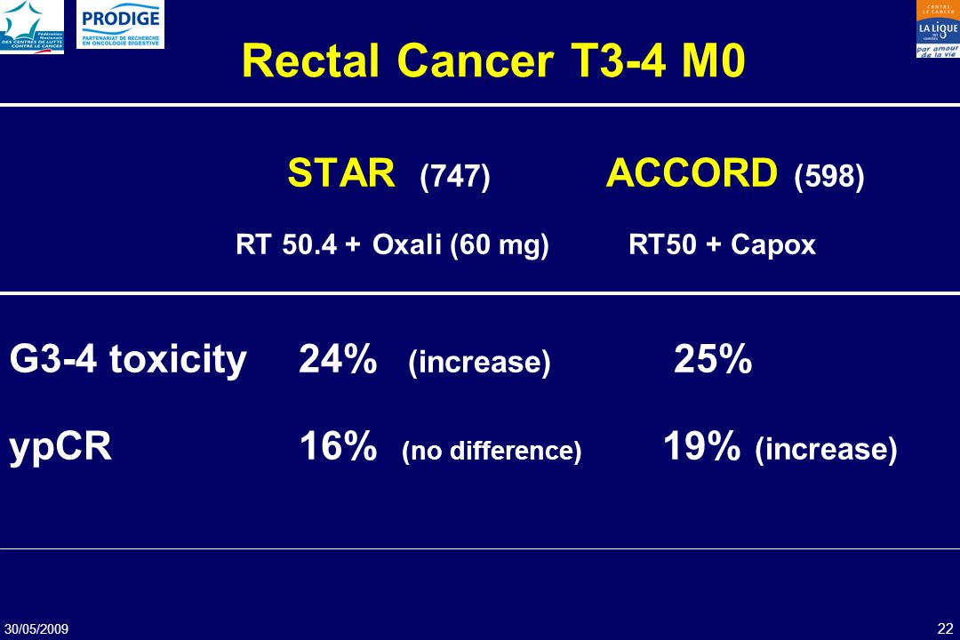 Rectal Cancer T3-4 M0 STAR (747) ACCORD (598)