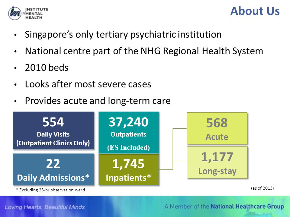 554 Daily Visits (Outpatient Clinics Only)
