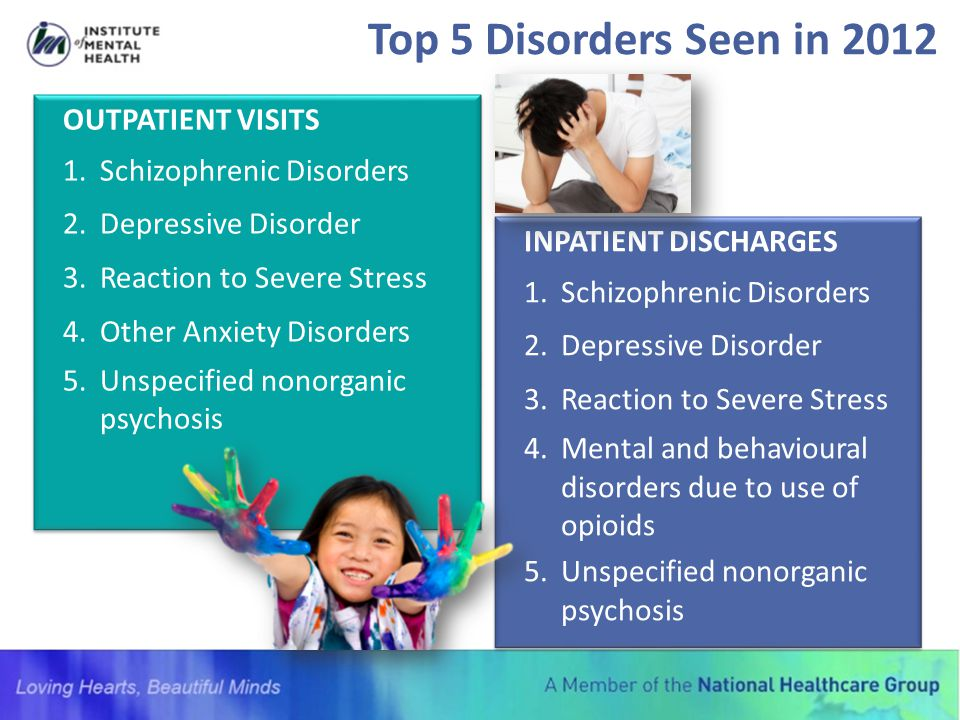 Top 5 Disorders Seen in 2012 OUTPATIENT VISITS Schizophrenic Disorders