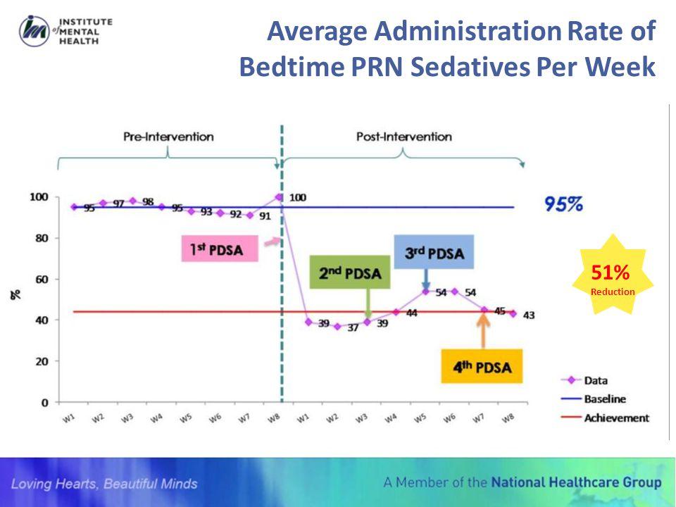 Average Administration Rate of Bedtime PRN Sedatives Per Week