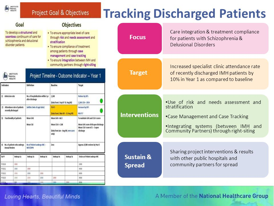 Tracking Discharged Patients