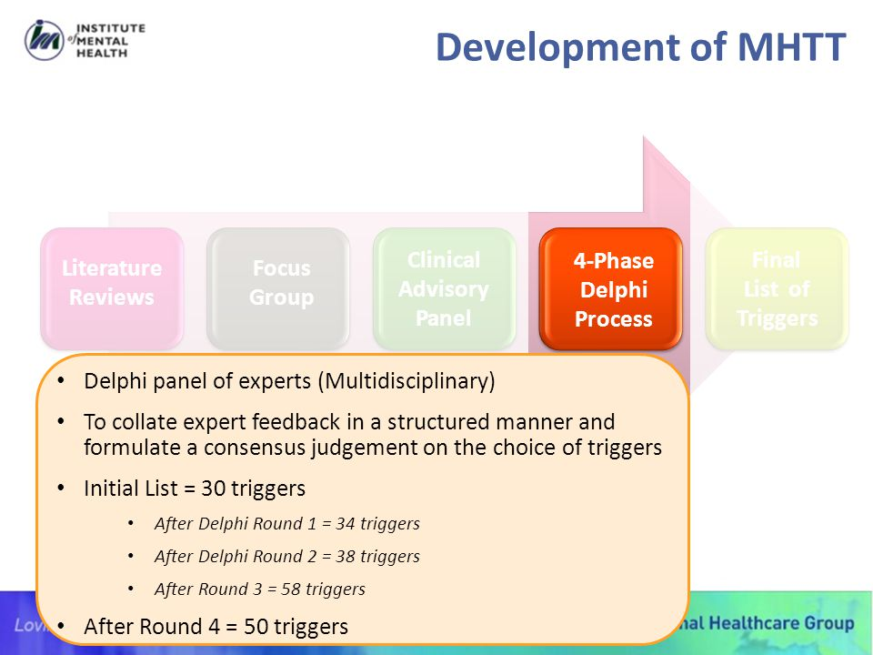 Development of MHTT Clinical Advisory Panel 4-Phase Delphi Process