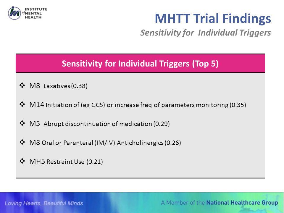 Sensitivity for Individual Triggers (Top 5)