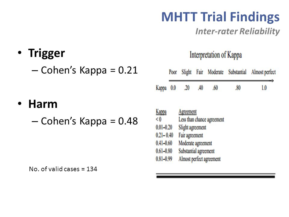 MHTT Trial Findings Trigger Harm Cohen's Kappa = 0.21