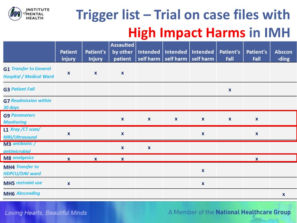Trigger list – Trial on case files with