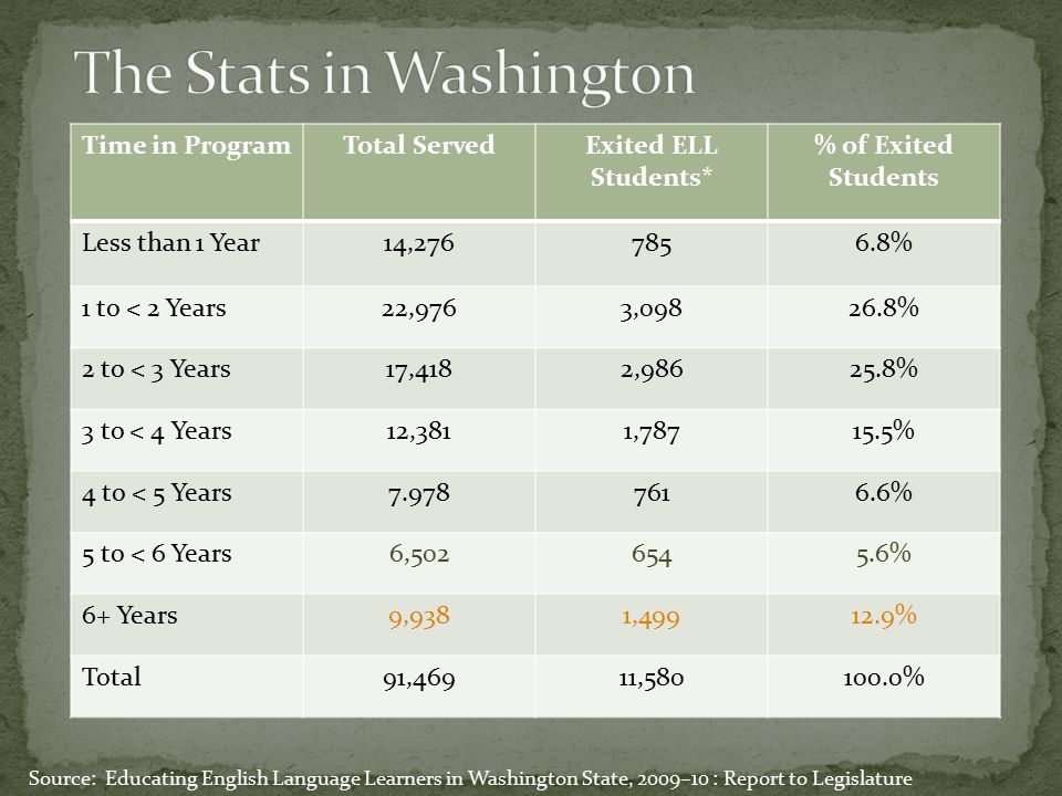 The Stats in Washington