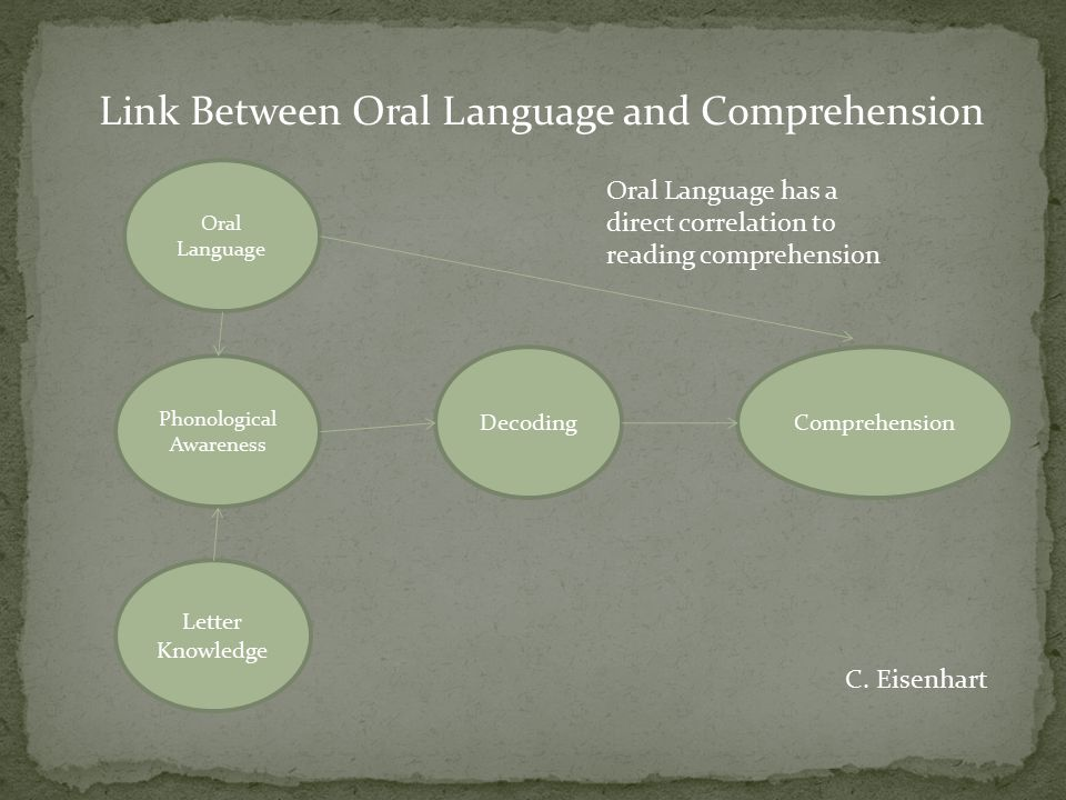 Link Between Oral Language and Comprehension
