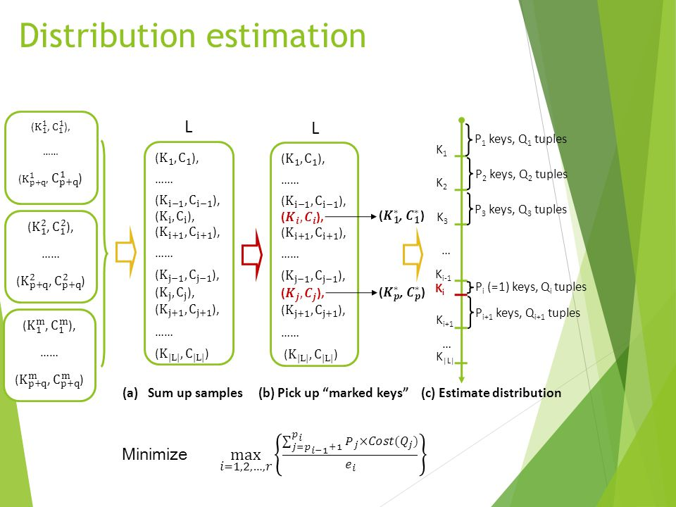 Distribution estimation