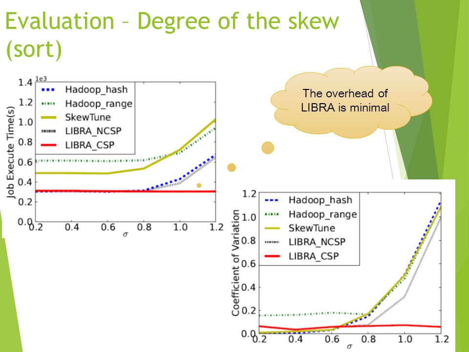 Evaluation – Degree of the skew (sort)
